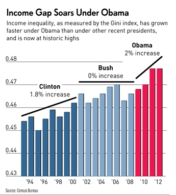 income-gap-obama