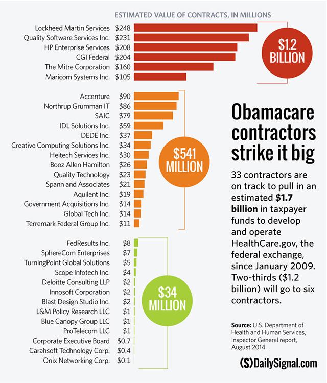 Obamacare Contractors Strike It Big  sc 1 st  Lexington Libertarian - WordPress.com & Nanny State u2013 Lexington Libertarian