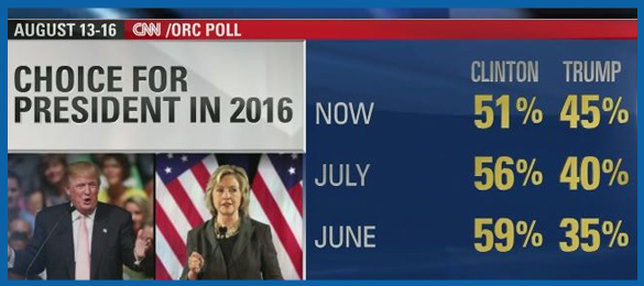 Poll-Numbers