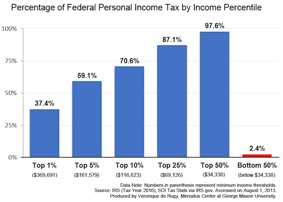 percentage-of-federal-income-tax-by-income-percentile